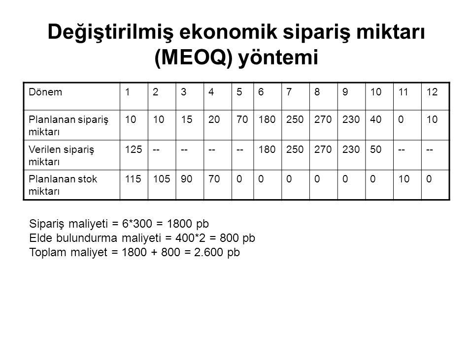 Değiştirilmiş ekonomik sipariş miktarı (MEOQ) yöntemi