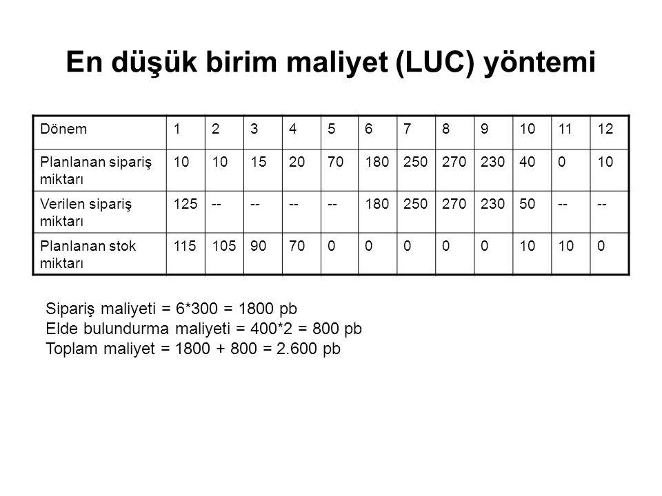 En düşük birim maliyet (LUC) yöntemi