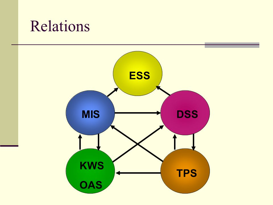 Relations ESS TPS KWS OAS DSS MIS
