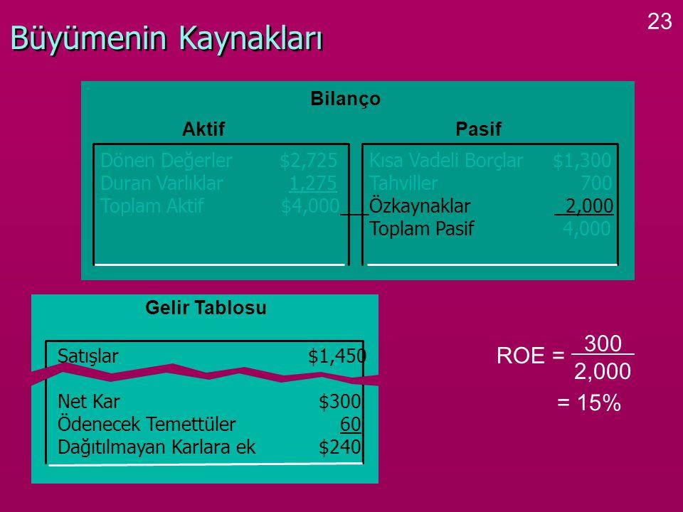 Büyümenin Kaynakları 300 ROE = 2,000 = 15% Bilanço Aktif Pasif