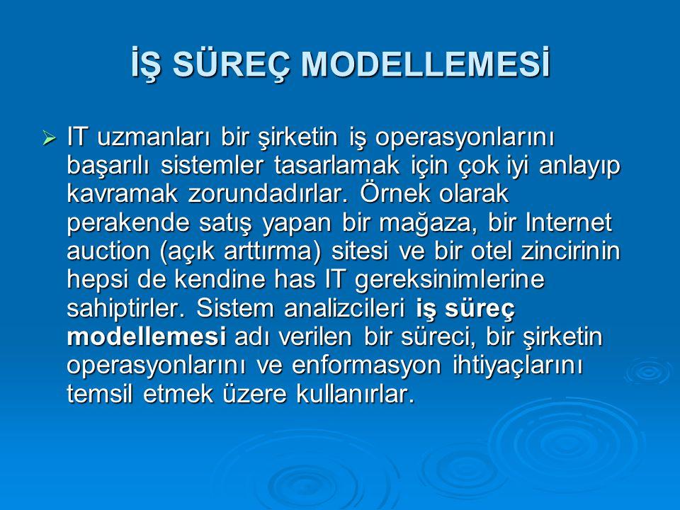 İŞ SÜREÇ MODELLEMESİ
