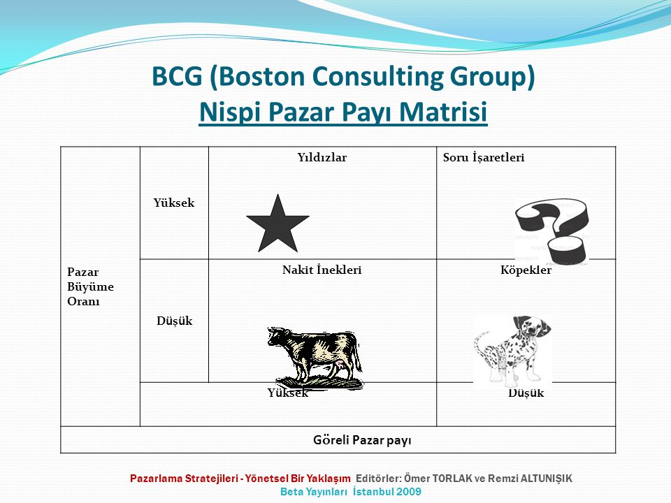 BCG (Boston Consulting Group) Nispi Pazar Payı Matrisi