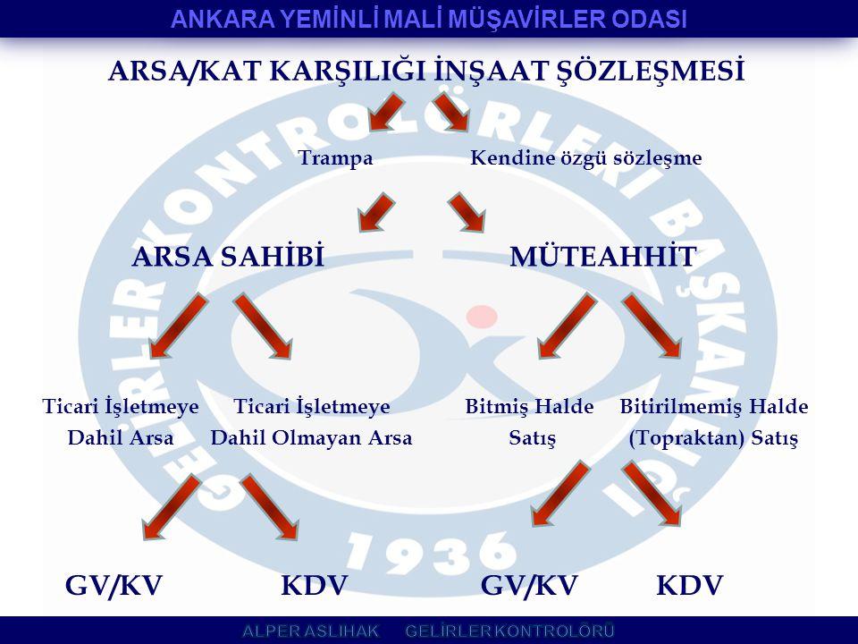 ARSA/KAT KARŞILIĞI İNŞAAT ŞÖZLEŞMESİ
