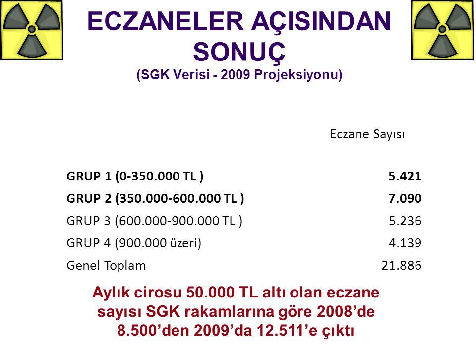 ECZANELER AÇISINDAN SONUÇ (SGK Verisi - 2009 Projeksiyonu)