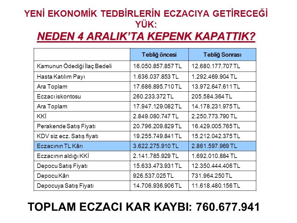 TOPLAM ECZACI KAR KAYBI: 760.677.941