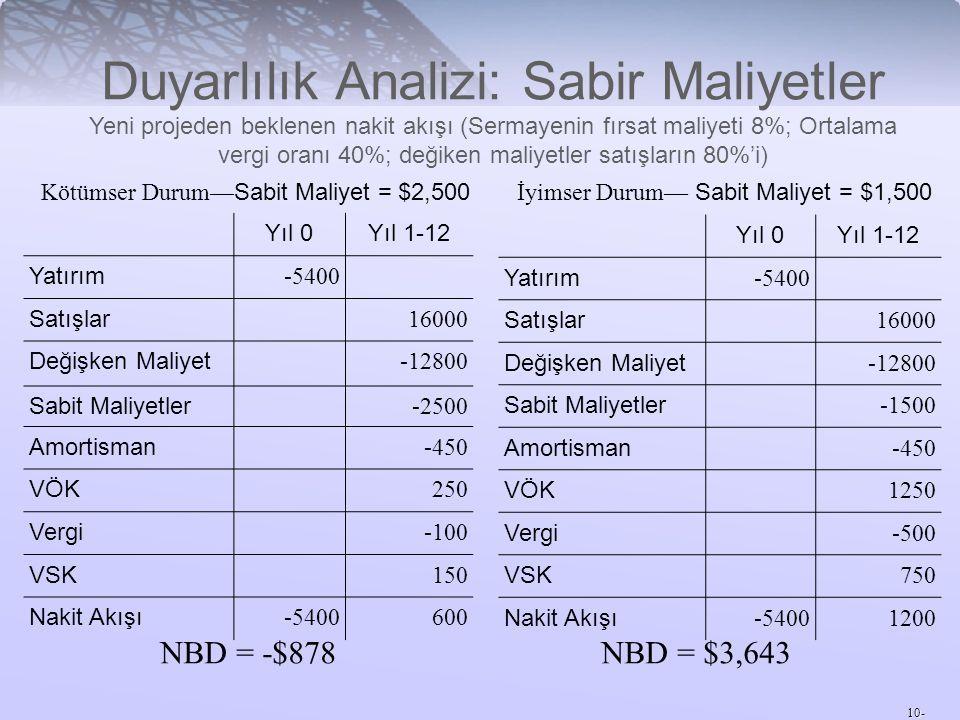Duyarlılık Analizi: Sabir Maliyetler Yeni projeden beklenen nakit akışı (Sermayenin fırsat maliyeti 8%; Ortalama vergi oranı 40%; değiken maliyetler satışların 80%'i)