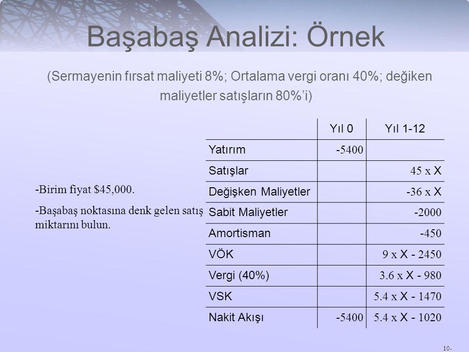 Başabaş Analizi: Örnek (Sermayenin fırsat maliyeti 8%; Ortalama vergi oranı 40%; değiken maliyetler satışların 80%'i)