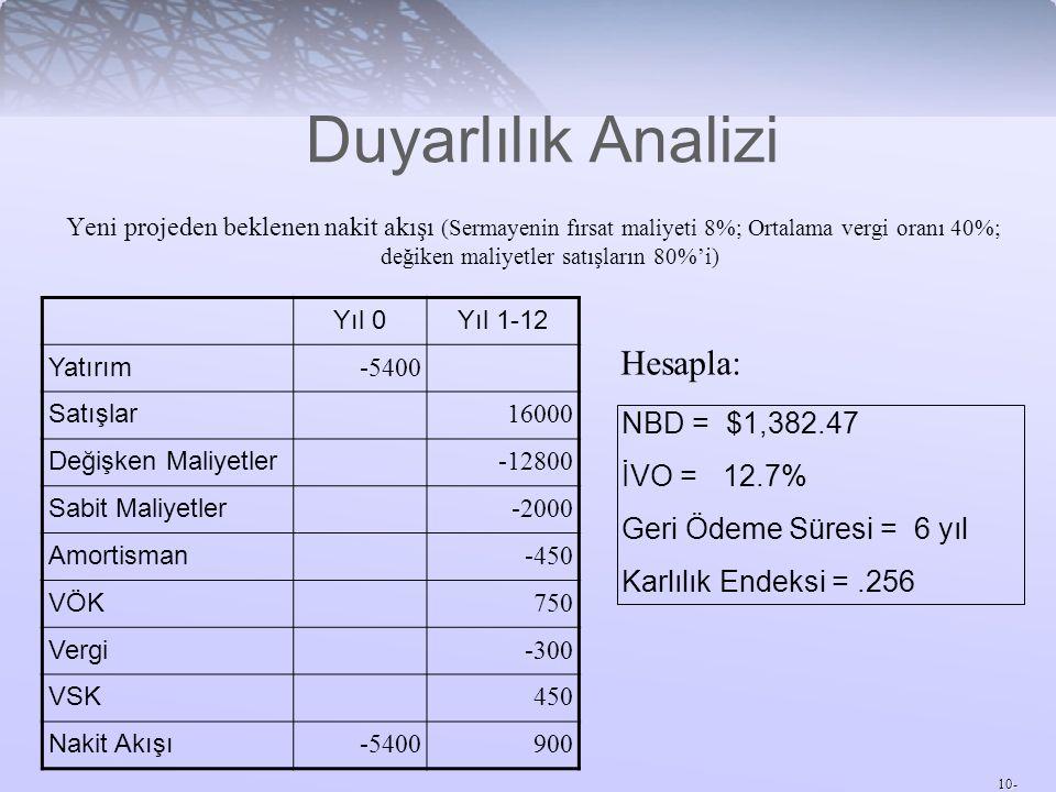 Duyarlılık Analizi Hesapla: NBD = $1,382.47 İVO = 12.7%