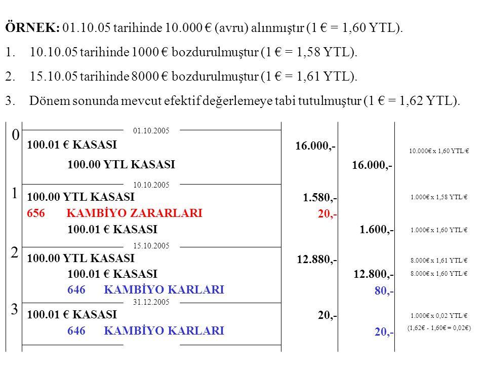 ÖRNEK: 01.10.05 tarihinde 10.000 € (avru) alınmıştır (1 € = 1,60 YTL).