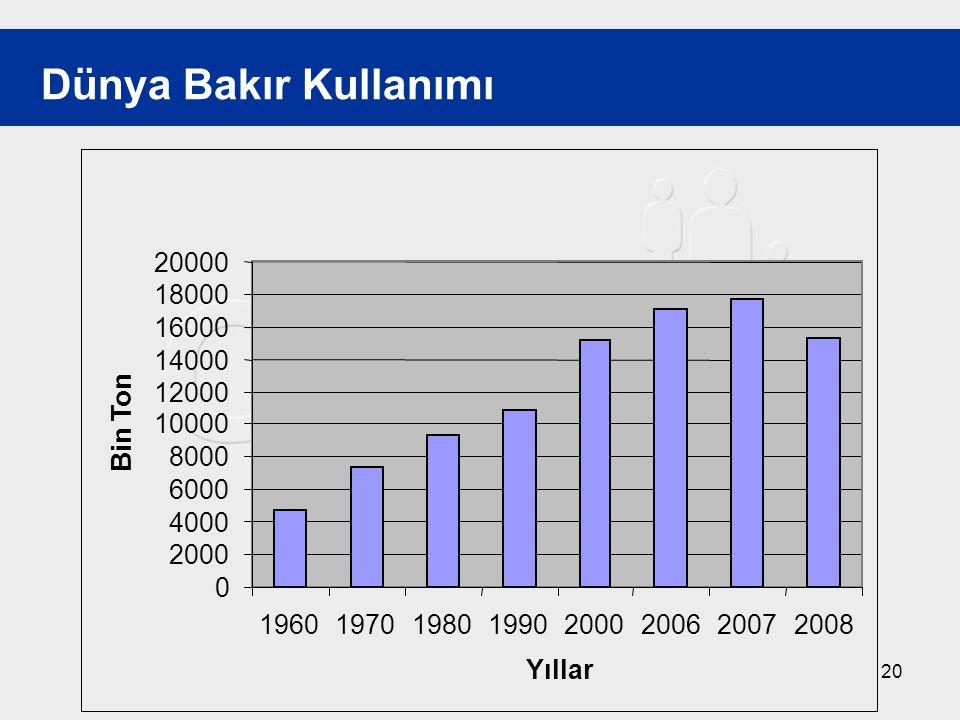 Dünya Bakır Kullanımı 2000. 4000. 6000. 8000. 10000. 12000. 14000. 16000. 18000. 20000. 1960.