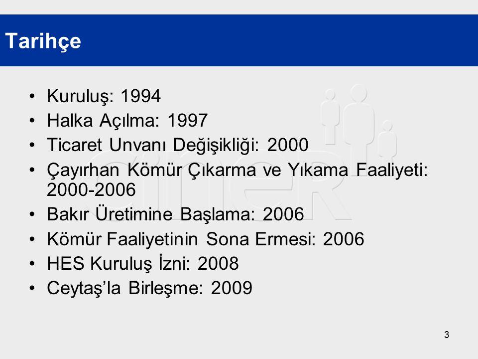 Tarihçe Kuruluş: 1994 Halka Açılma: 1997