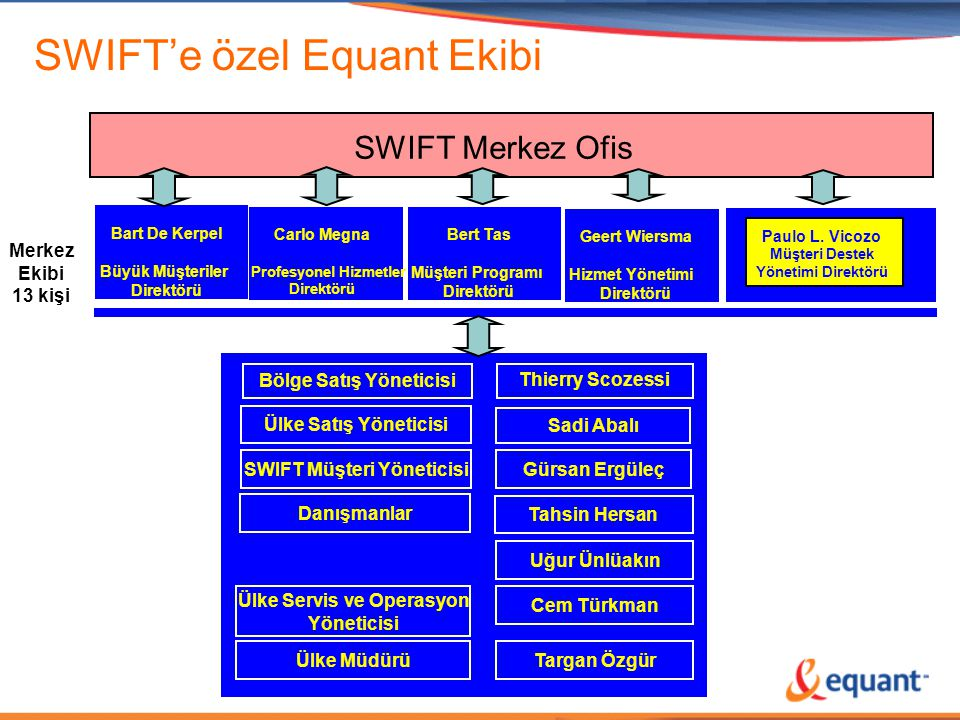 SWIFT'e özel Equant Ekibi