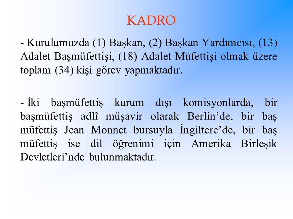 KADRO Kurulumuzda (1) Başkan, (2) Başkan Yardımcısı, (13) Adalet Başmüfettişi, (18) Adalet Müfettişi olmak üzere toplam (34) kişi görev yapmaktadır.