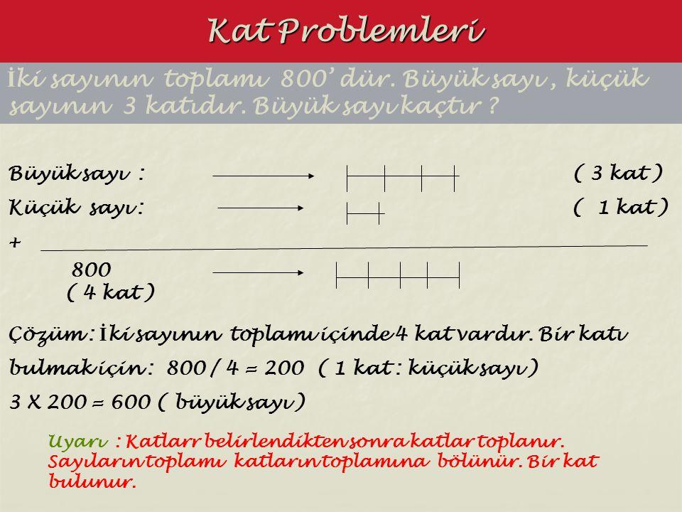Kat Problemleri İki sayının toplamı 800' dür. Büyük sayı , küçük sayının 3 katıdır. Büyük sayı kaçtır