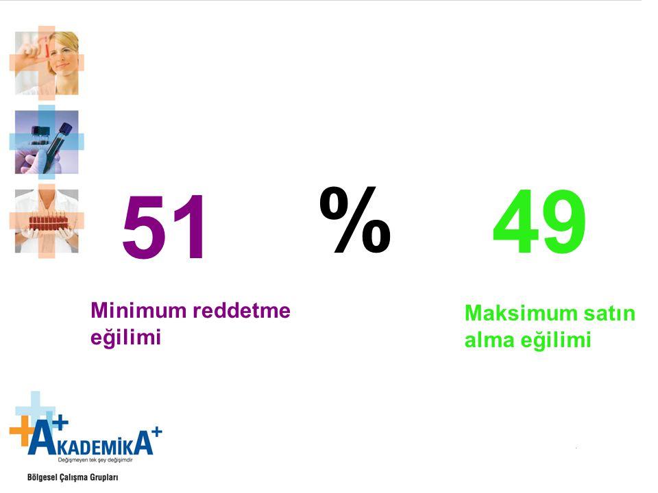 % 49 Maksimum satın alma eğilimi 51 Minimum reddetme eğilimi