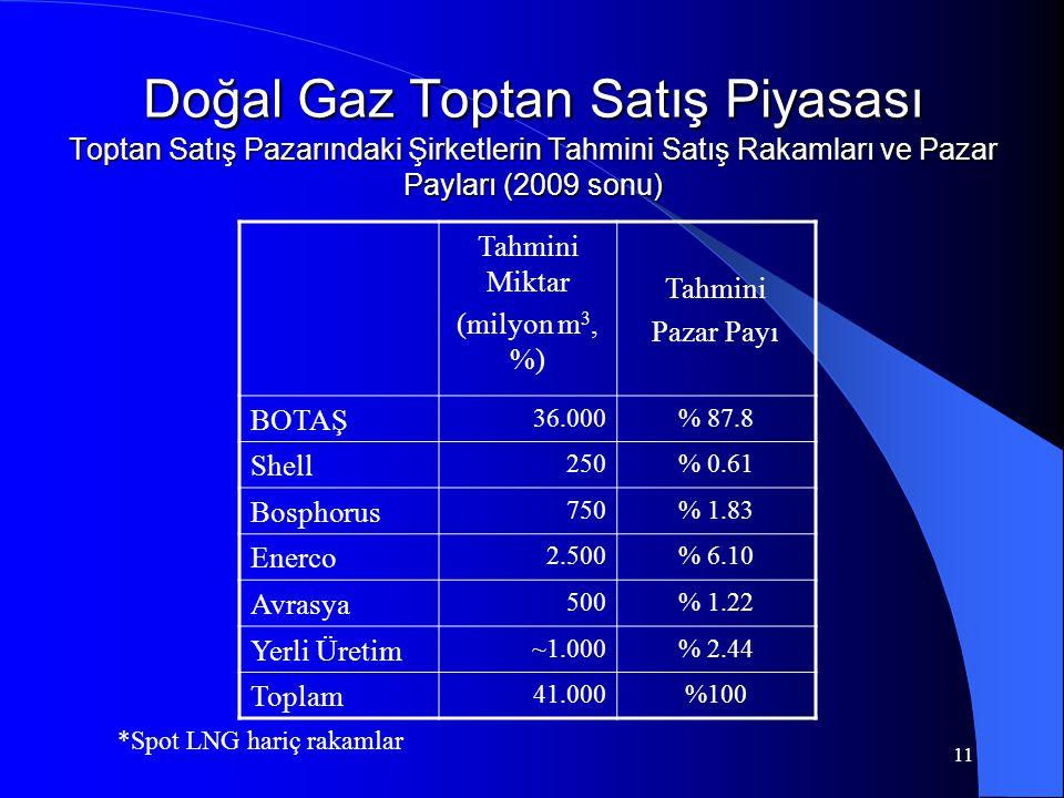 Doğal Gaz Toptan Satış Piyasası Toptan Satış Pazarındaki Şirketlerin Tahmini Satış Rakamları ve Pazar Payları (2009 sonu)