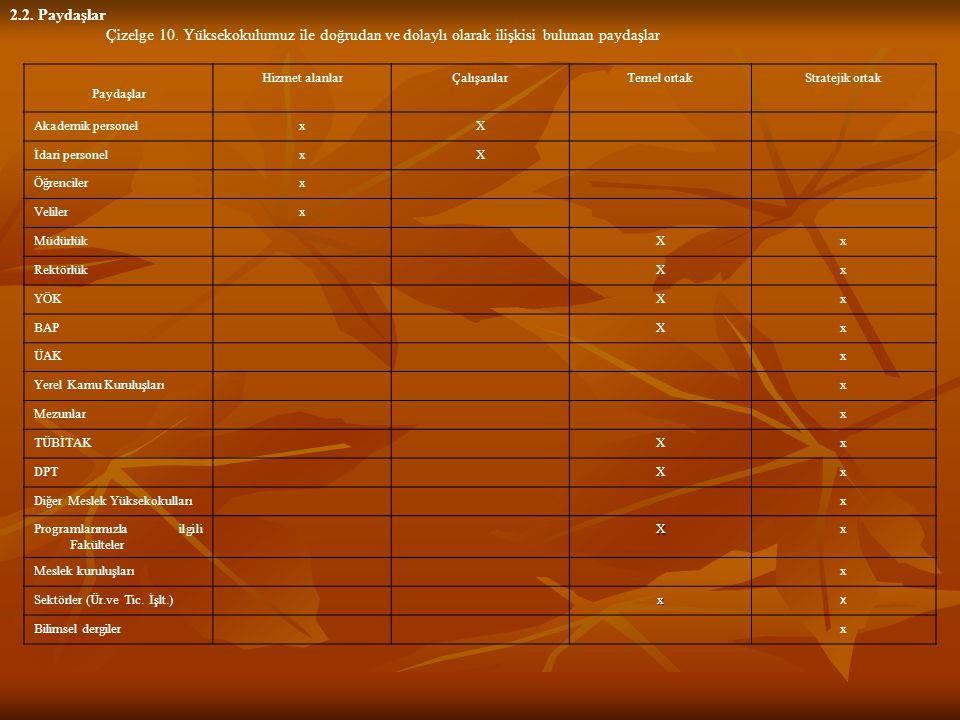 2.2. Paydaşlar Çizelge 10. Yüksekokulumuz ile doğrudan ve dolaylı olarak ilişkisi bulunan paydaşlar.