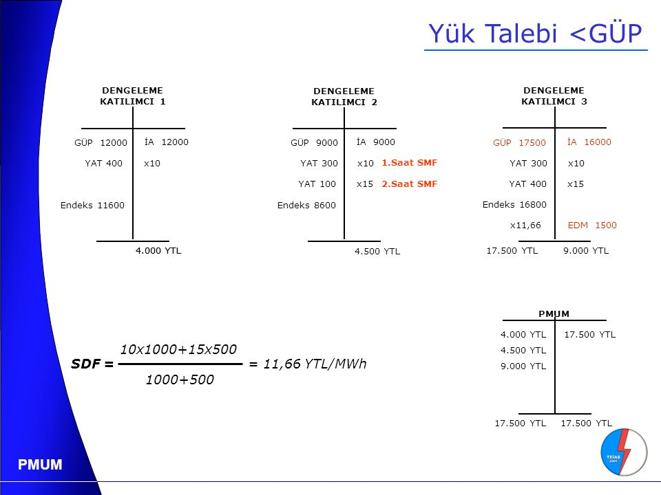 Yük Talebi <GÜP 10x1000+15x500 1000+500 SDF = = 11,66 YTL/MWh