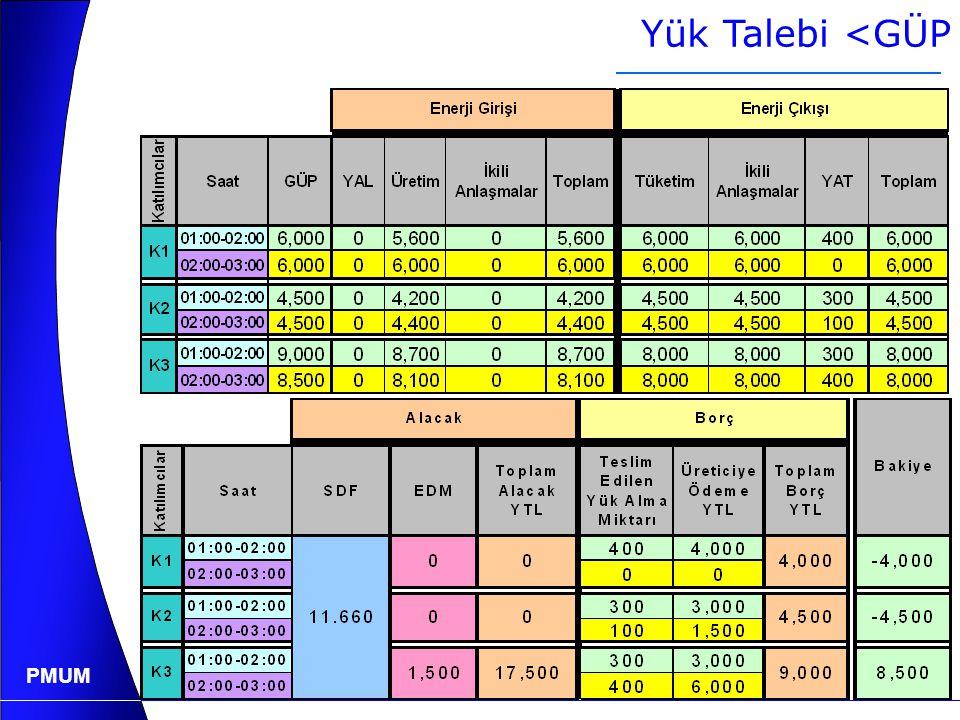 Yük Talebi <GÜP