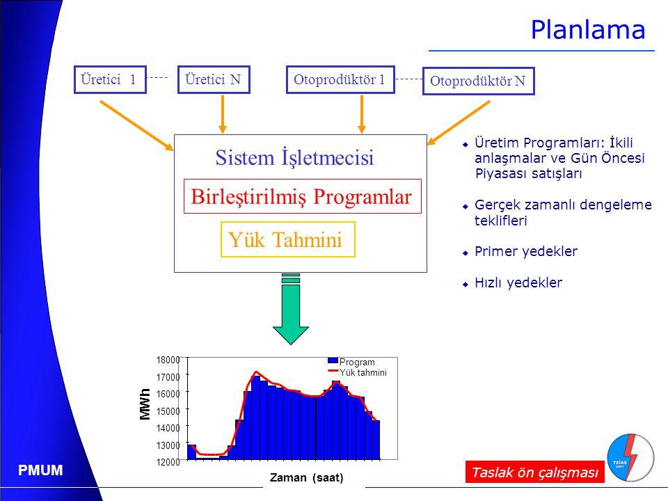 Planlama Sistem İşletmecisi Birleştirilmiş Programlar Yük Tahmini