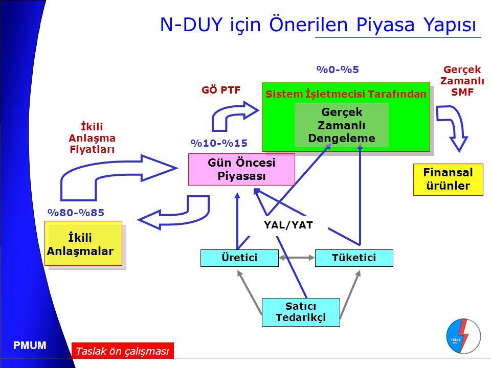 N-DUY için Önerilen Piyasa Yapısı