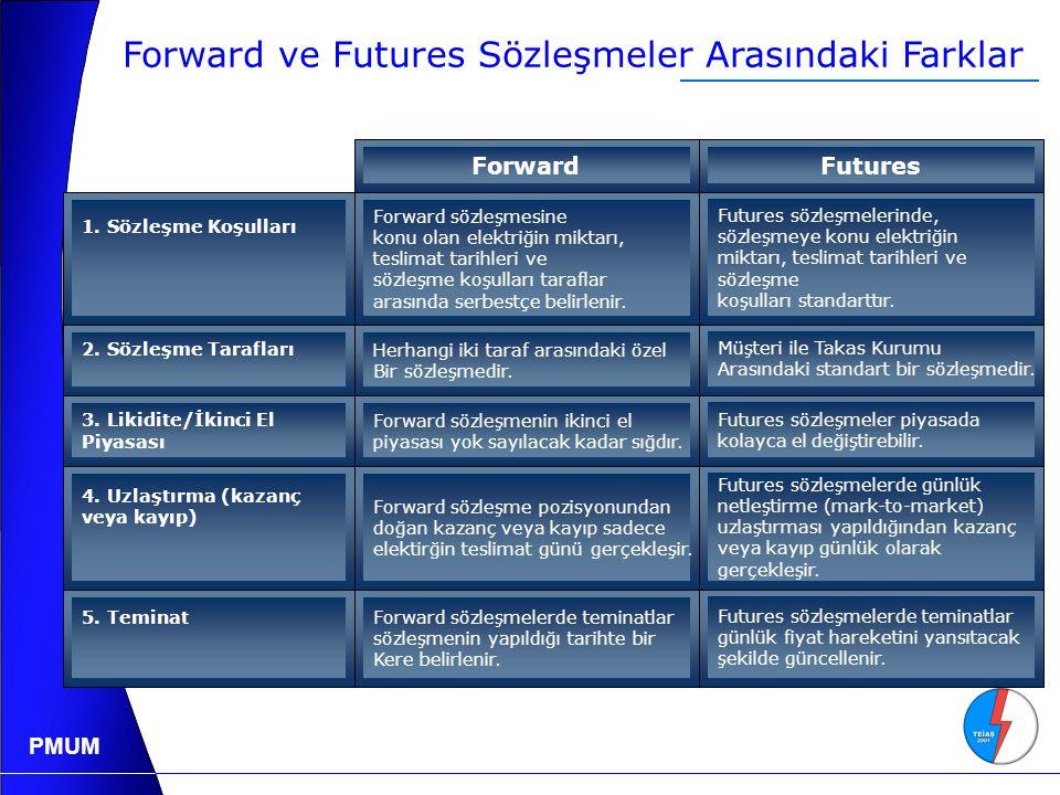 Forward ve Futures Sözleşmeler Arasındaki Farklar