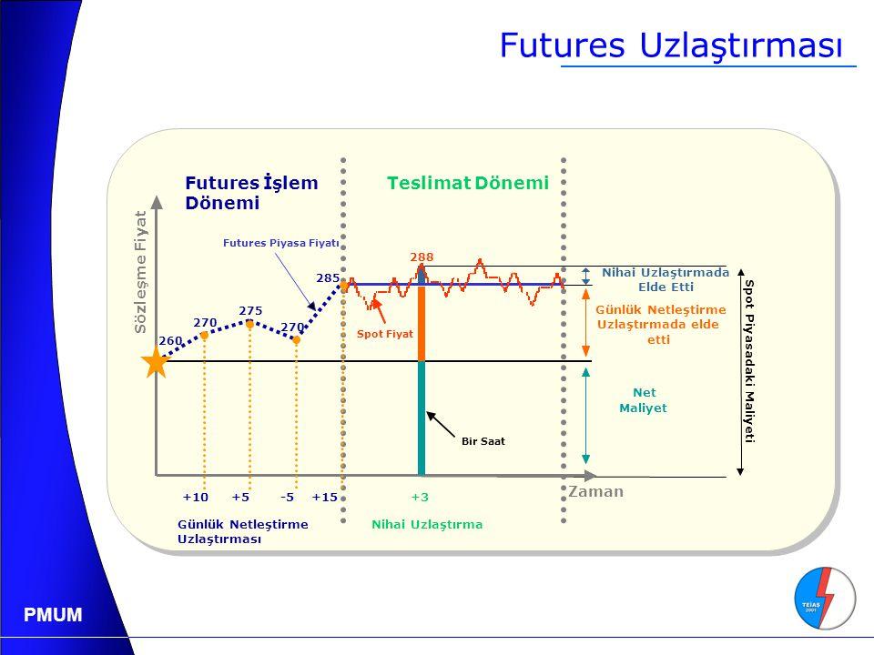 Futures Uzlaştırması Futures İşlem Dönemi Teslimat Dönemi