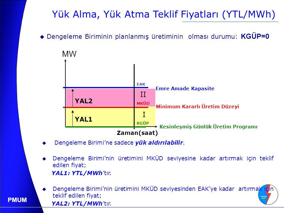 Yük Alma, Yük Atma Teklif Fiyatları (YTL/MWh)