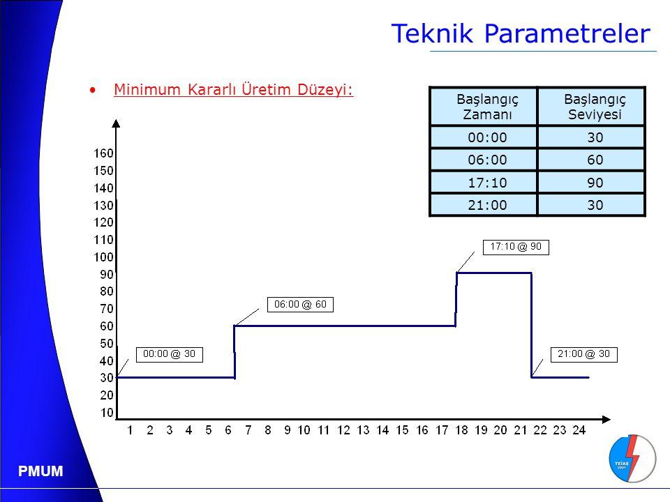 Teknik Parametreler Minimum Kararlı Üretim Düzeyi: Başlangıç Zamanı