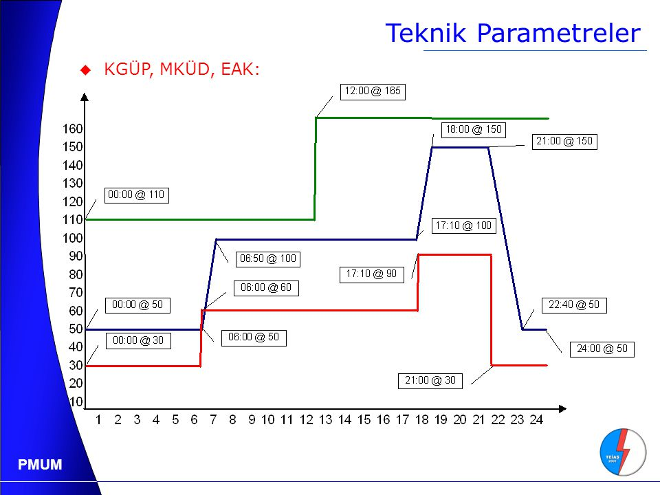 Teknik Parametreler KGÜP, MKÜD, EAK: