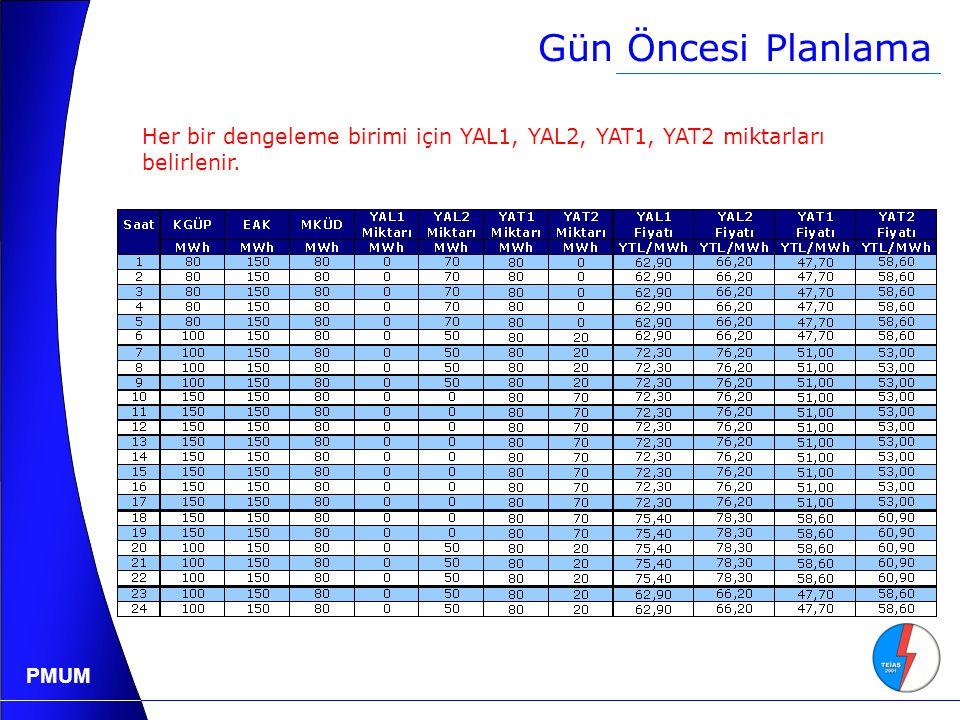 Gün Öncesi Planlama Her bir dengeleme birimi için YAL1, YAL2, YAT1, YAT2 miktarları belirlenir.