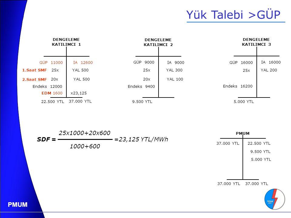 Yük Talebi >GÜP 25x1000+20x600 1000+600 SDF = =23,125 YTL/MWh