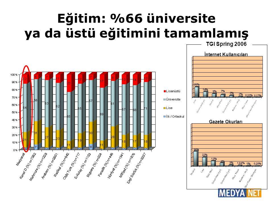 Eğitim: %66 üniversite ya da üstü eğitimini tamamlamış