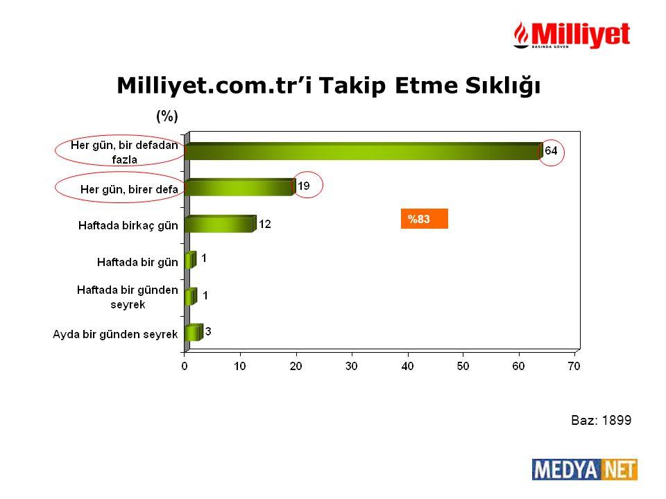 Milliyet.com.tr'i Takip Etme Sıklığı