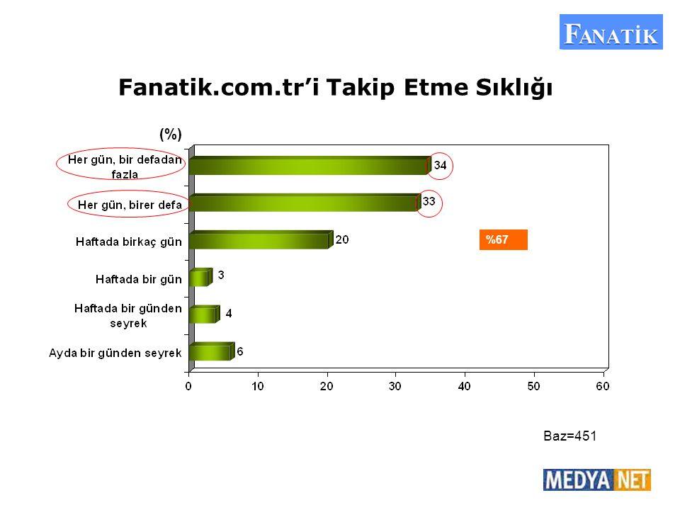 Fanatik.com.tr'i Takip Etme Sıklığı