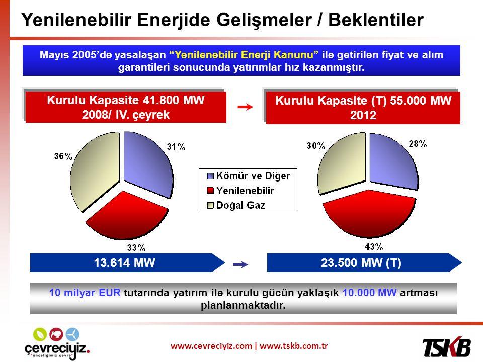 Kurulu Kapasite 41.800 MW 2008/ IV. çeyrek