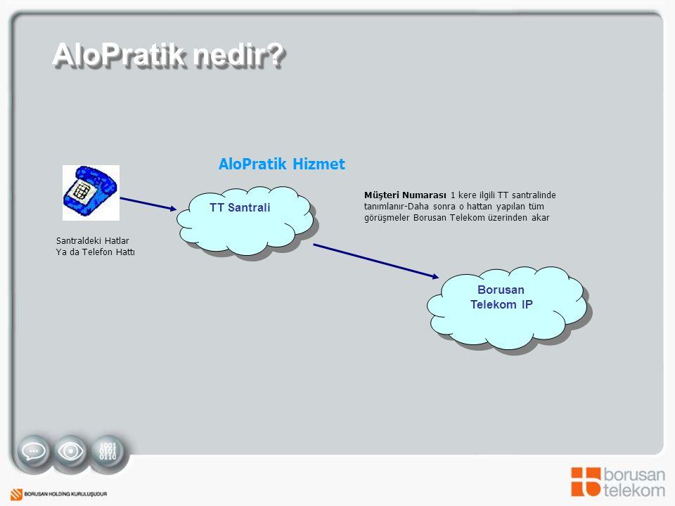 AloPratik nedir AloPratik Hizmet TT Santrali Borusan Telekom IP
