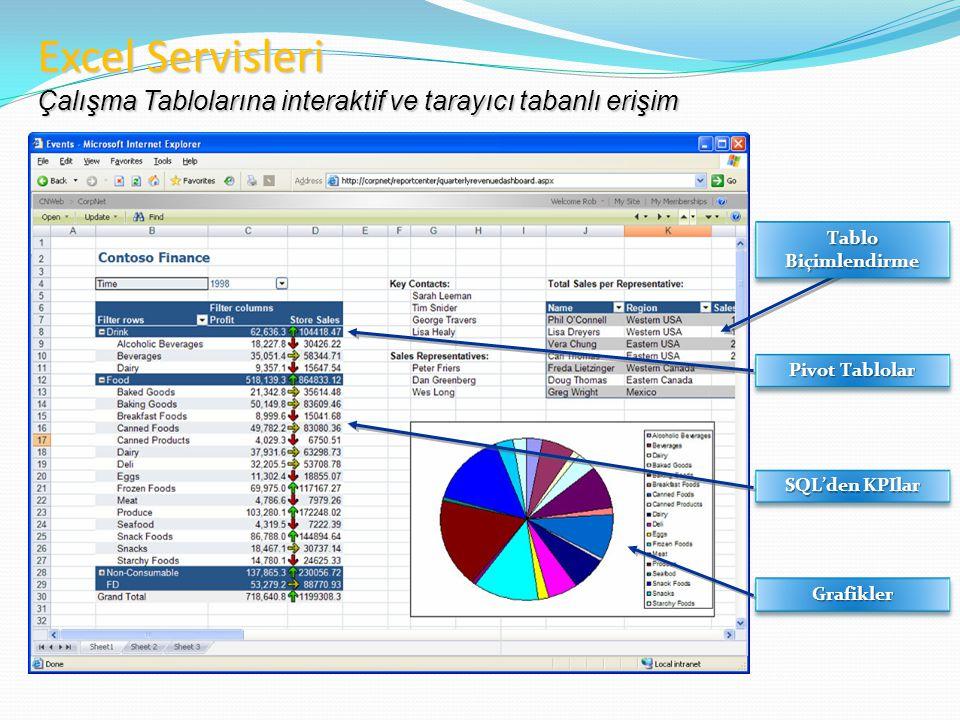 Excel Servisleri Çalışma Tablolarına interaktif ve tarayıcı tabanlı erişim. Tablo Biçimlendirme. Pivot Tablolar.