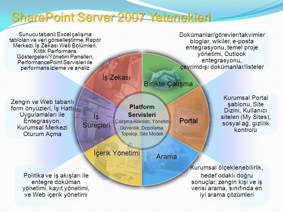 SharePoint Server 2007 Yetenekleri
