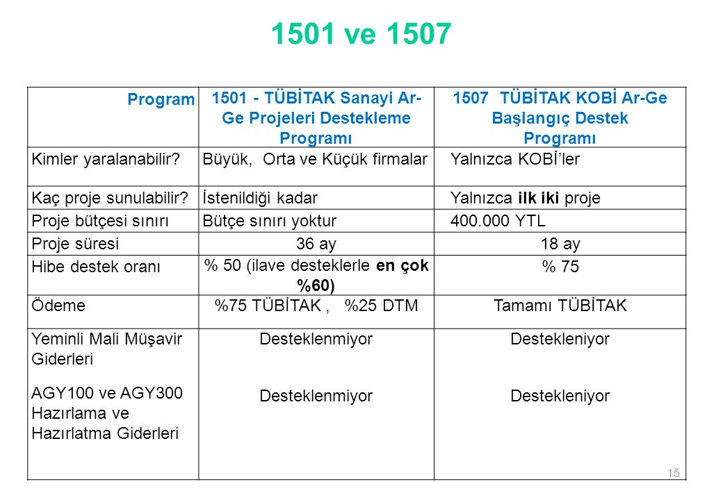 1501 - TÜBİTAK Sanayi Ar-Ge Projeleri Destekleme Programı