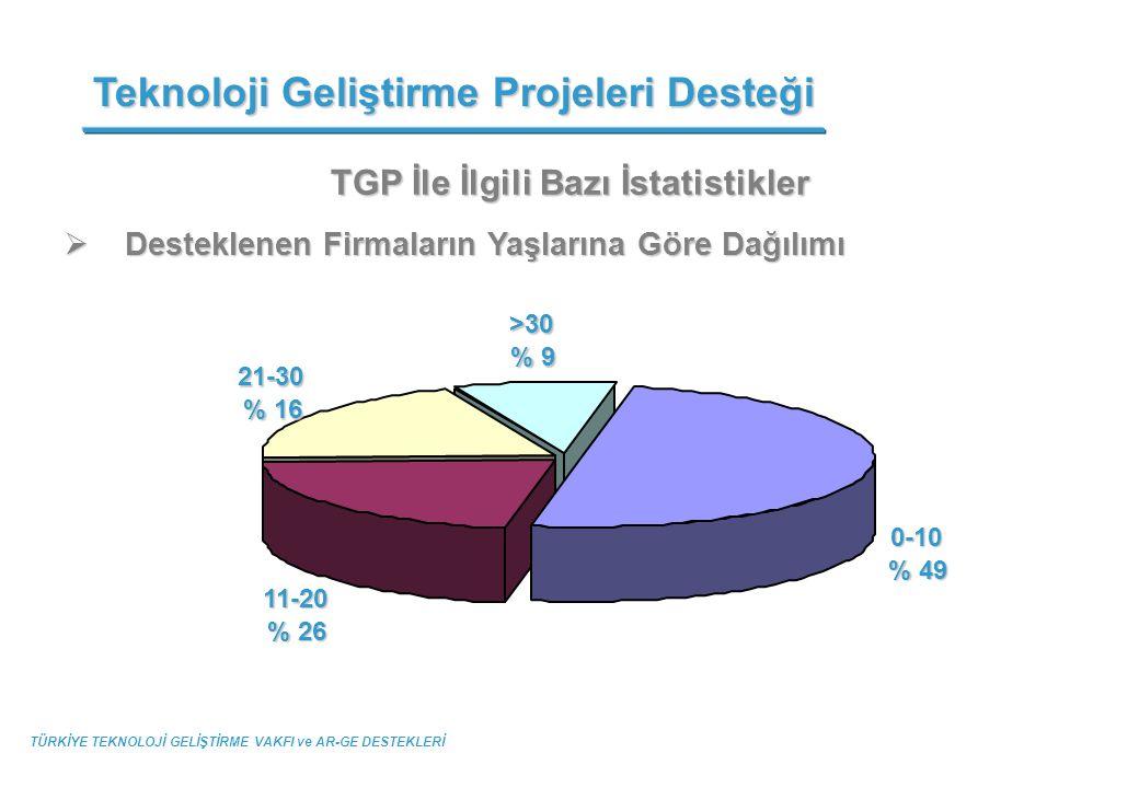TGP İle İlgili Bazı İstatistikler