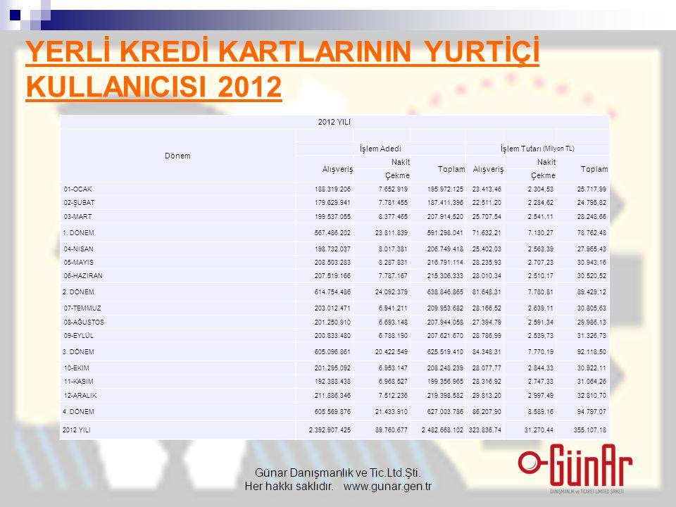 YERLİ KREDİ KARTLARININ YURTİÇİ KULLANICISI 2012