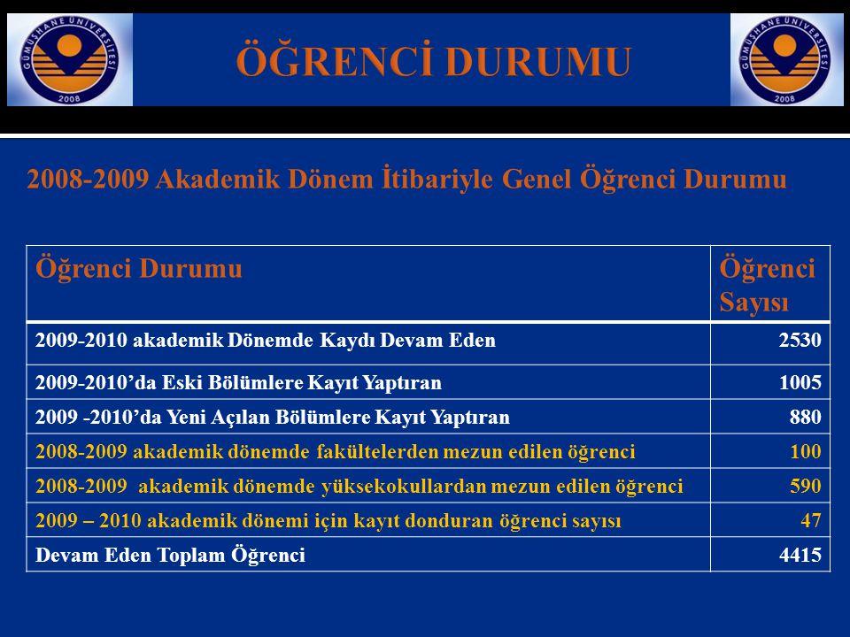 ÖĞRENCİ DURUMU 2008-2009 Akademik Dönem İtibariyle Genel Öğrenci Durumu. Öğrenci Durumu. Öğrenci Sayısı.