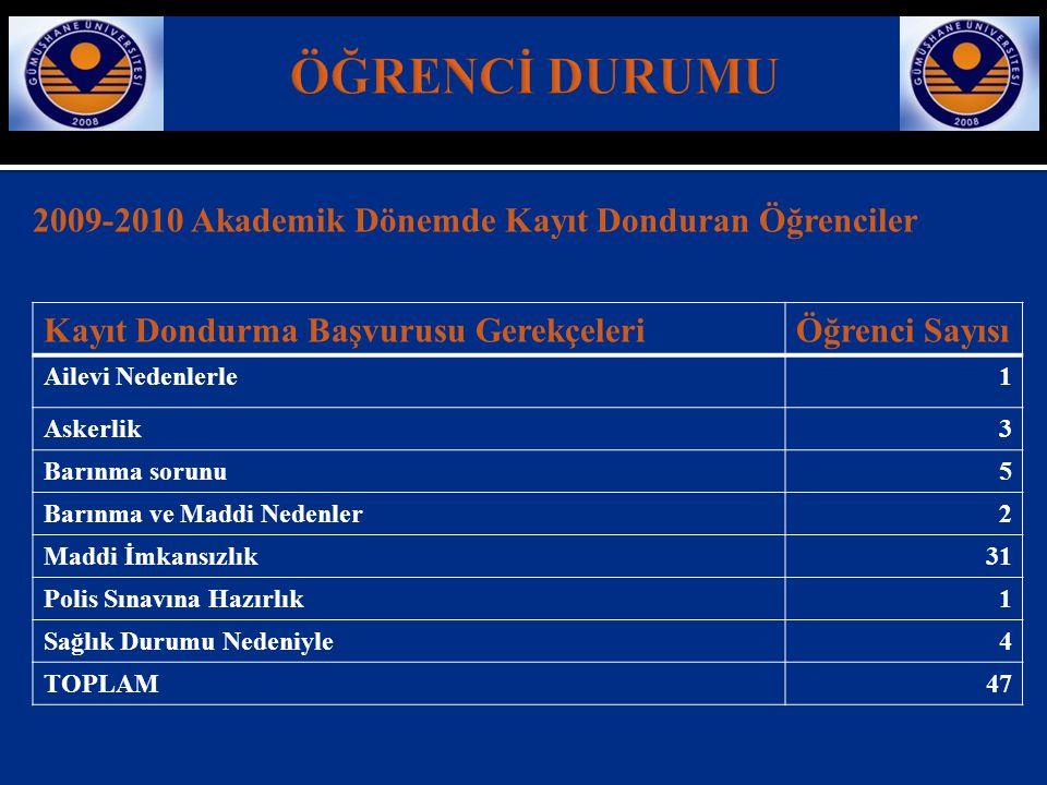 ÖĞRENCİ DURUMU 2009-2010 Akademik Dönemde Kayıt Donduran Öğrenciler