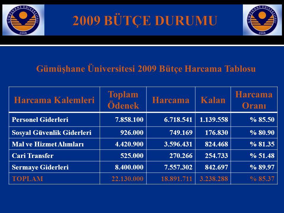2009 BÜTÇE DURUMU Gümüşhane Üniversitesi 2009 Bütçe Harcama Tablosu
