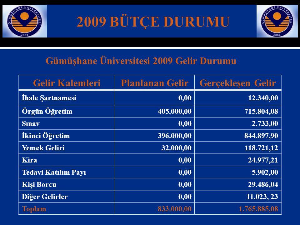2009 BÜTÇE DURUMU Gümüşhane Üniversitesi 2009 Gelir Durumu