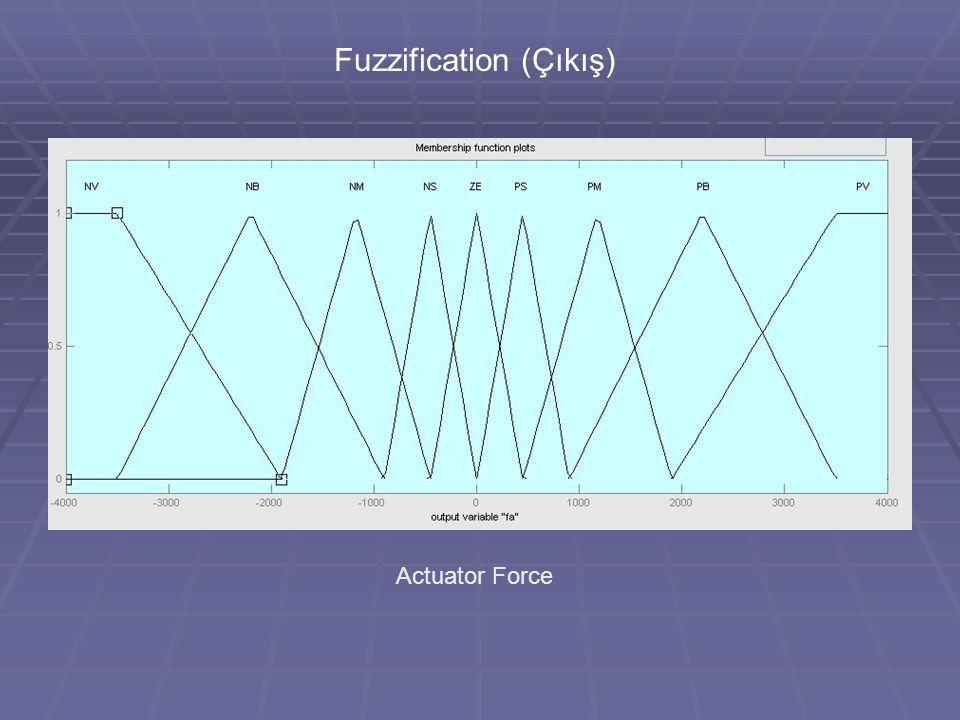 Fuzzification (Çıkış)