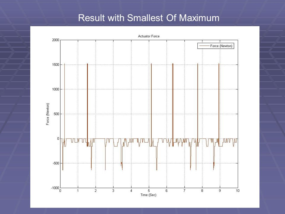 Result with Smallest Of Maximum