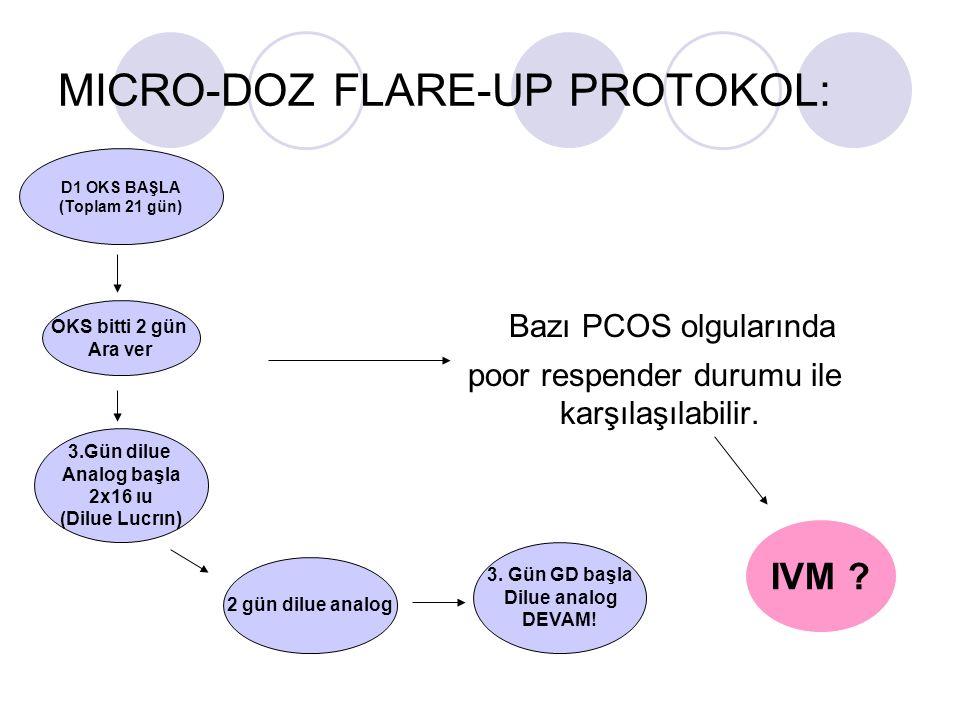 MICRO-DOZ FLARE-UP PROTOKOL: