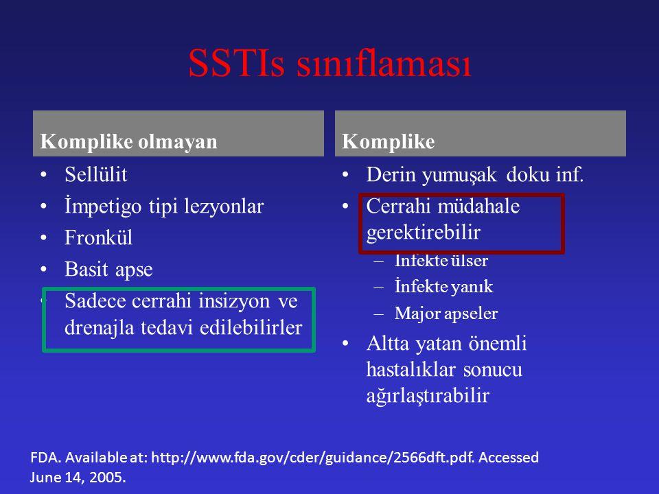 SSTIs sınıflaması Komplike olmayan Komplike Sellülit